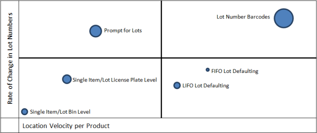 lot tracking quadrant